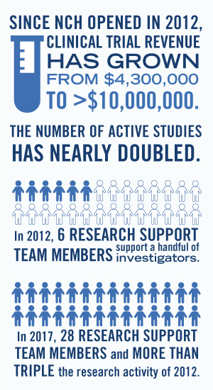 NCH Research Infographic