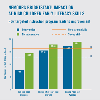 the effect of music programs to a childs early development Significant positive effect on children's learning, according to an independent  study  teachers participating in the early stem/arts program developed  skillsets to  learning experiences (music, dance, drama) that develop early  childhood.